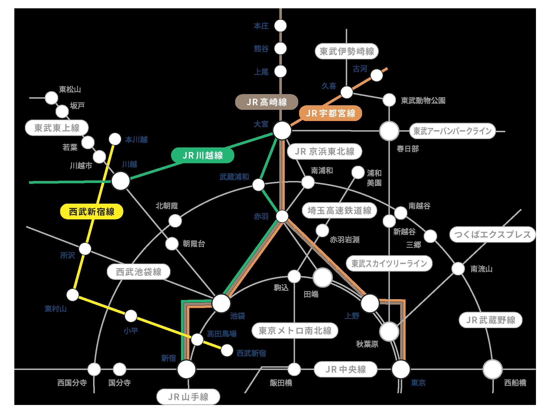 高崎 線 路線 図