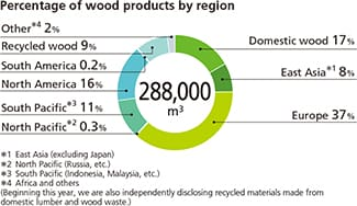 Percentage of wood products by region