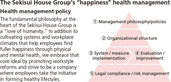 "The Sekisui House Group's ""happiness"" health management Health management policy"