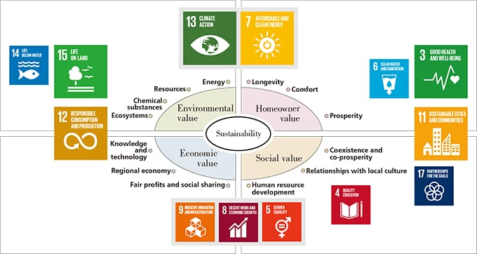 Four Key Values, 13 Guidelines and the SDGs